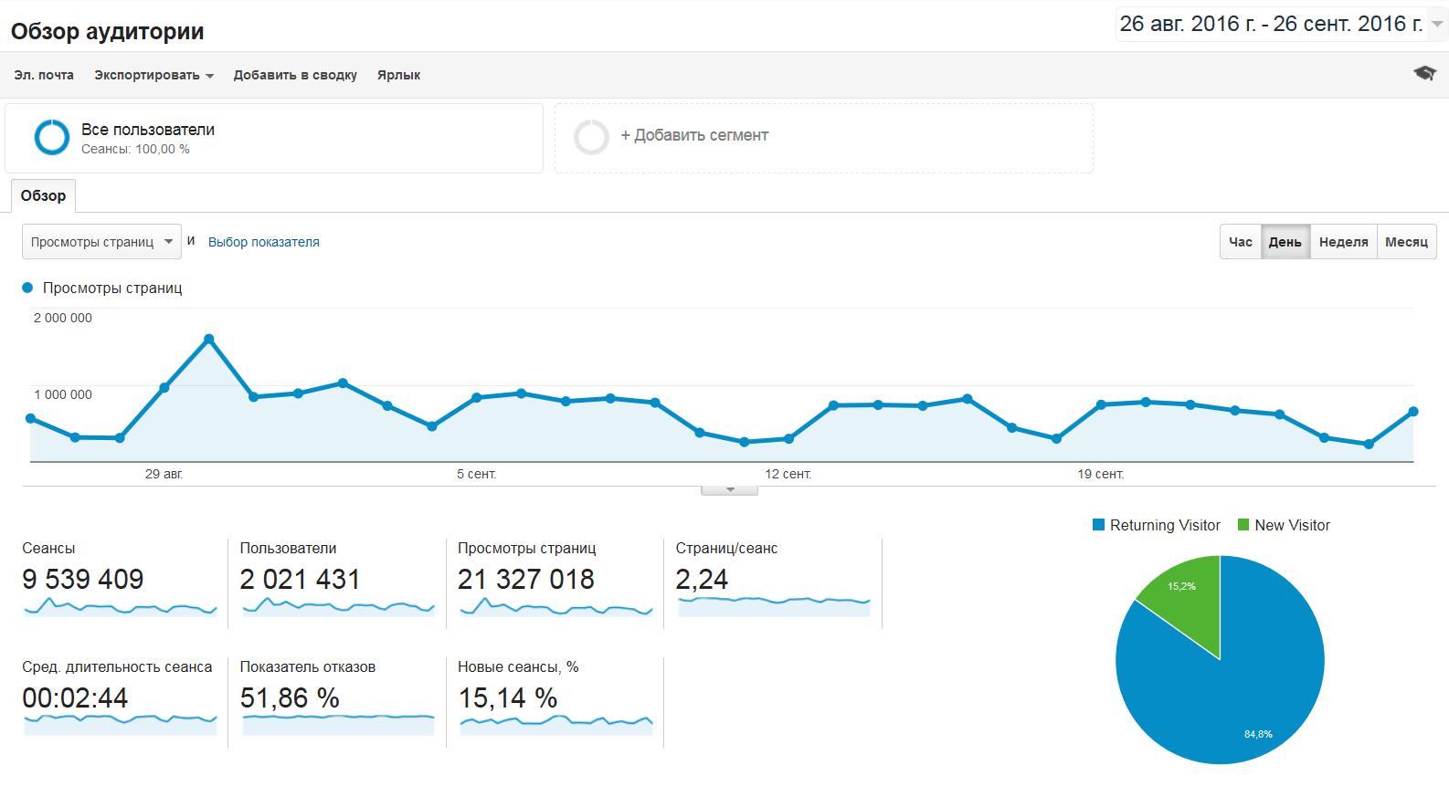 Аудитория АКИpress превысила 2 миллиона пользователей в месяц / Google Analytics