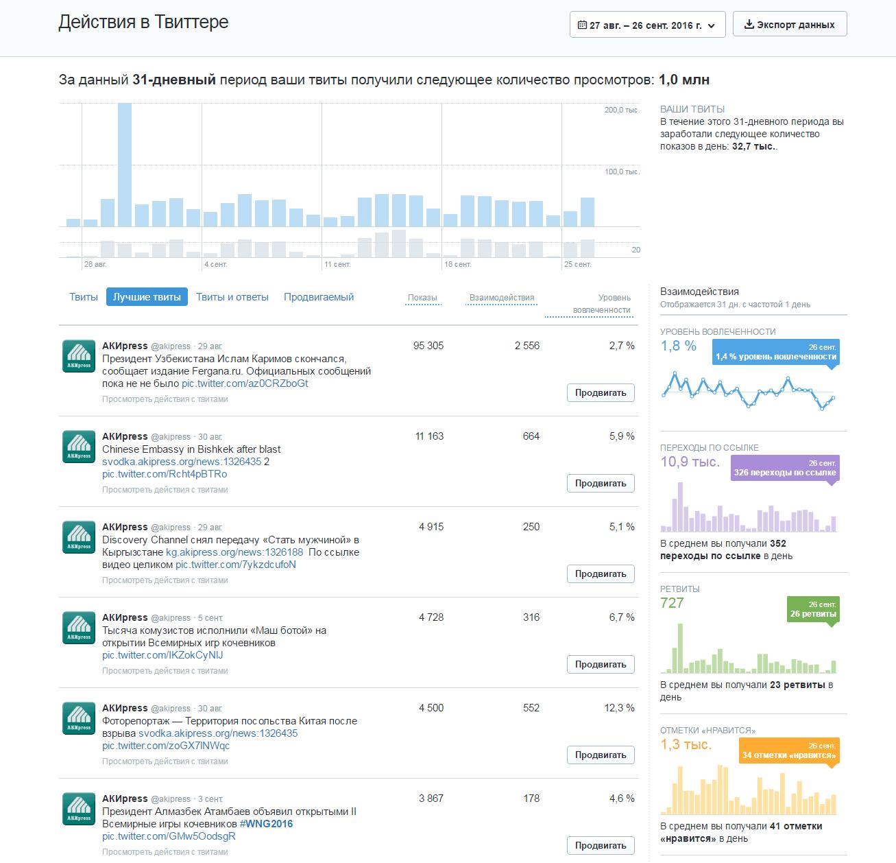 Лучшие публикации АКИpress в Twitter