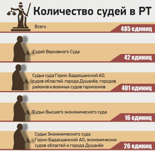 ИНФОГРАФИКА-2- Количество судей в РТ