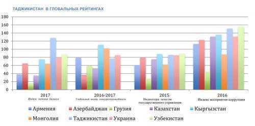 ИНФОГРАФИКА-3 - Таджикистан в глобальных рейтингах