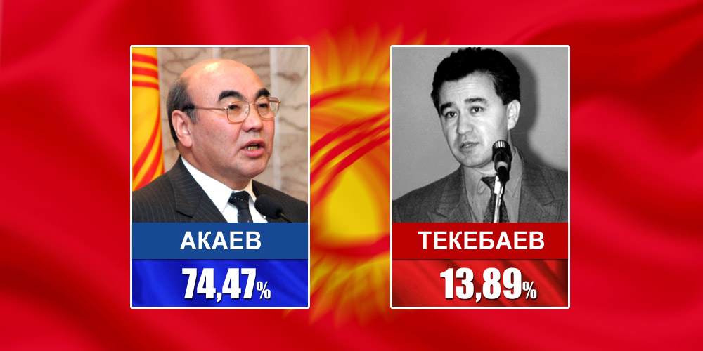 2000 год. Кандидаты Акаев и Текебаев