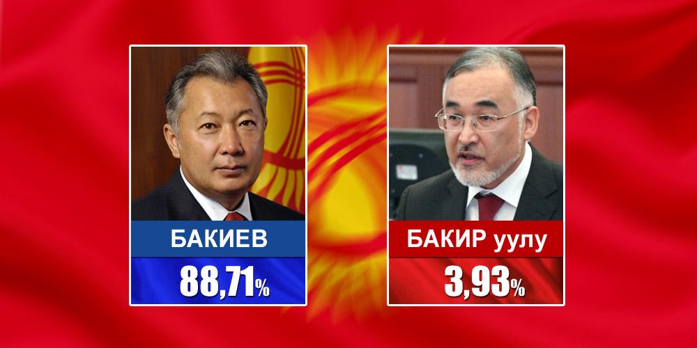 2005 год. Кандидаты Бакиев и Бакир уулу