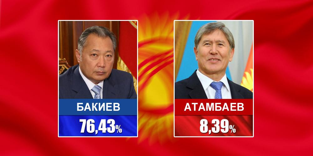 2009 год. Кандидаты Бакиев и Атамбаев