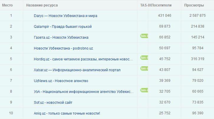 Топ рейтинг для сайта как изменить ссылку сайта на вордпресс