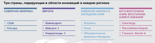 Screenshot_2019-07-25 ГЛАВНЫЕ ВЫВОДЫ 2019 Г - wipo_pub_gii_2019_keyfindings pdf